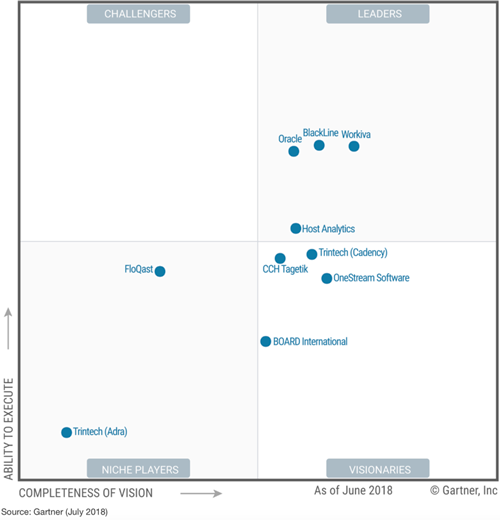 BlackLine is named a leader in the 2017 Gartner Magic Quadrant for Cloud Financial Corporate Performance Management (FCPM)