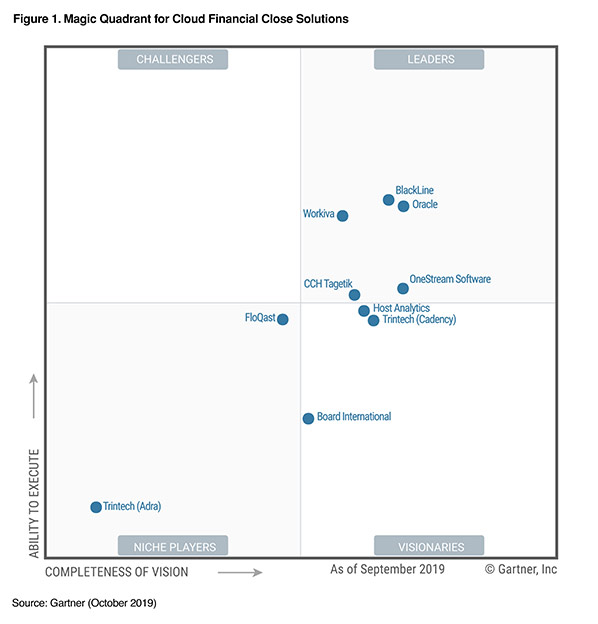 BlackLine has been named a Leader in the 2019 Gartner Magic Quadrant for Cloud Financial Close Solutions for the third year in a row.