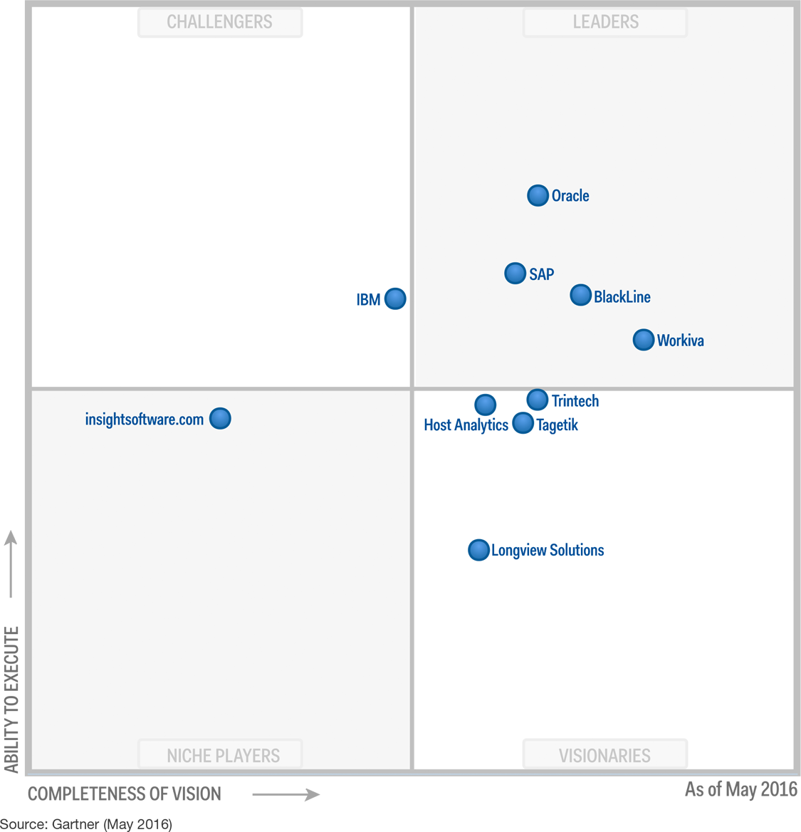 BlackLine is named a leader in the 2016 Gartner Magic Quadrant for Financial Corporate Performance Management (FCPM)